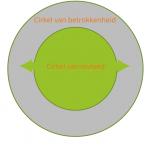 pbop_cirkel van betrokkenheid_v2